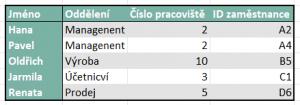 Prakticke-pouziti-funkce-VYHLEDAT-excel (4)